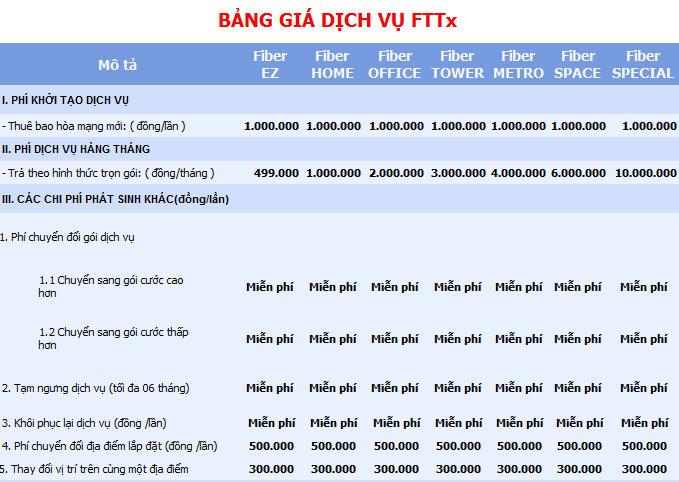 Đặt hàng Bảng Giá Dịch Vụ Fttx